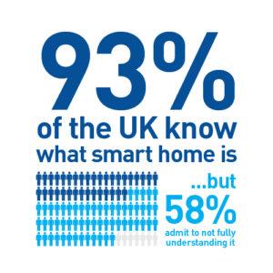 UK Smart Home Awareness & Understanding