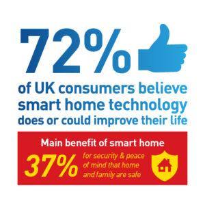 UK Smart Home Tech Stat